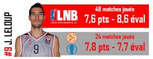 Leloup MVP saison