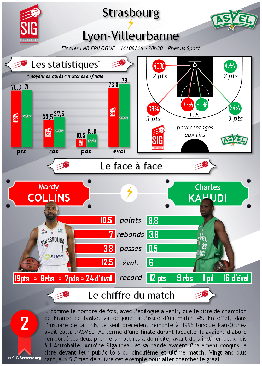 infographie SIG-ASVEL match 5