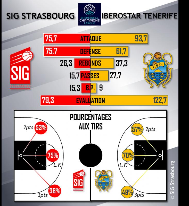 infographie Tenerife SIG Strasbourg